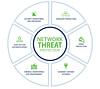 network-threat (Custom) 0x417